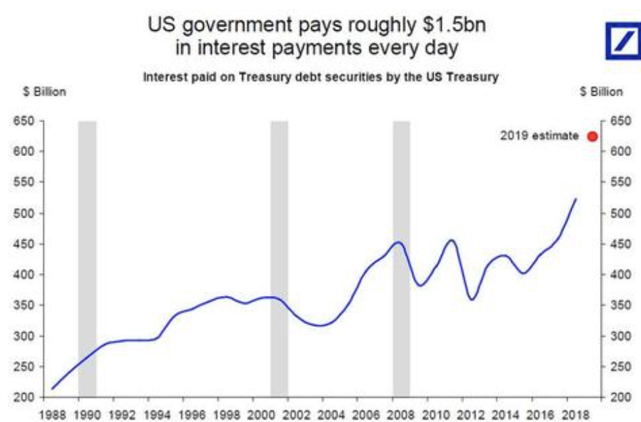 US Deficit 2018